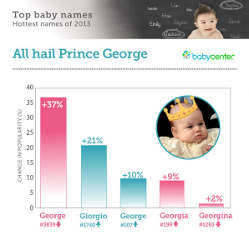 BabyCenter Reveals Top Baby Names of 2013