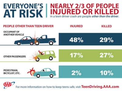 Study Reveals Teen Drivers Put Everyone at Risk