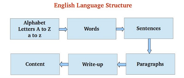 English Language Structure