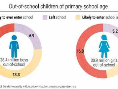 Twice as Many Girls as Boys Will Never Start School: UNESCO
