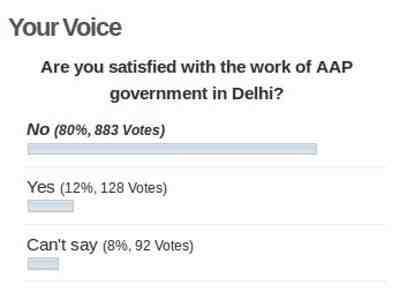 Ongoing Poll on AAP: Status on April 30, 2016