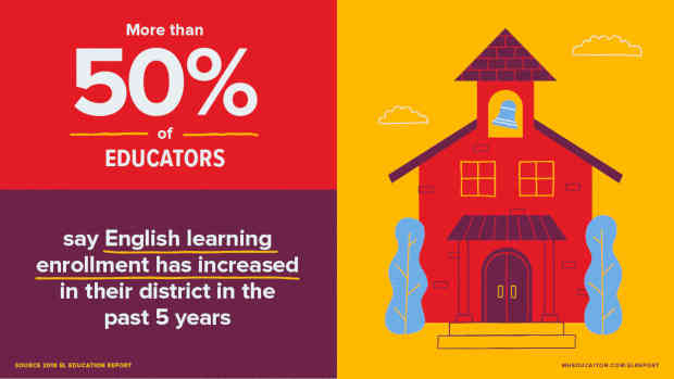 McGraw-Hill Education English Learners Report